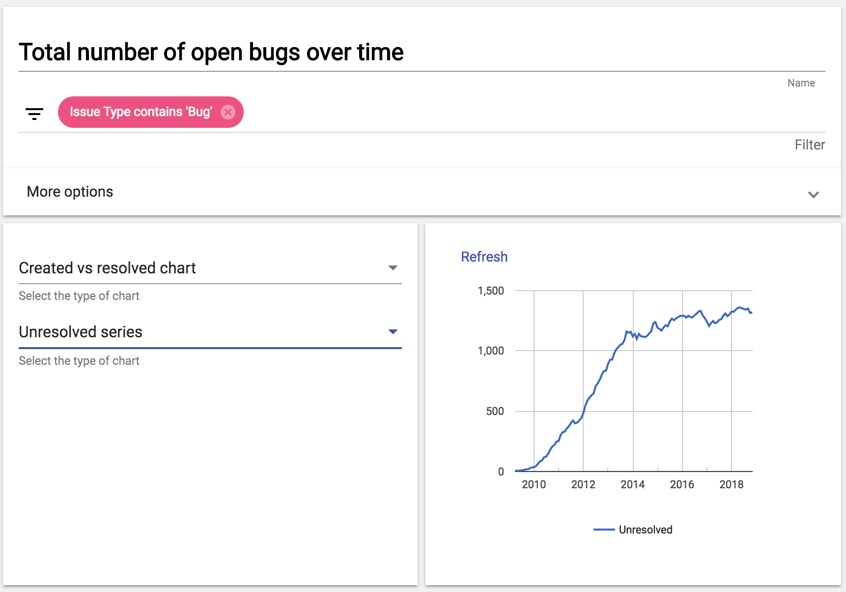 Total number of open bugs over time